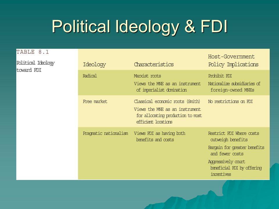 Political Ideology & FDI