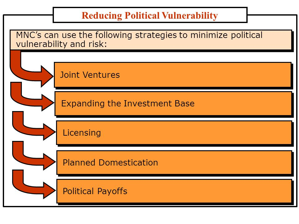 Reducing Political Vulnerability MNC's can use the following strategies to minimize ­political vulnerability and risk: Joint Ventures Expanding the Investment Base Licensing Planned Domestication Political Payoffs