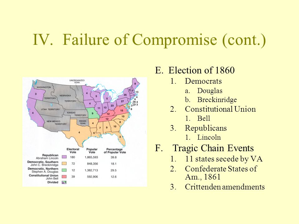 IV. Failure of Compromise (cont.) E. Election of 1860 1.Democrats a.Douglas b.Breckinridge 2.Constitutional Union 1.Bell 3.Republicans 1.Lincoln F.Tra