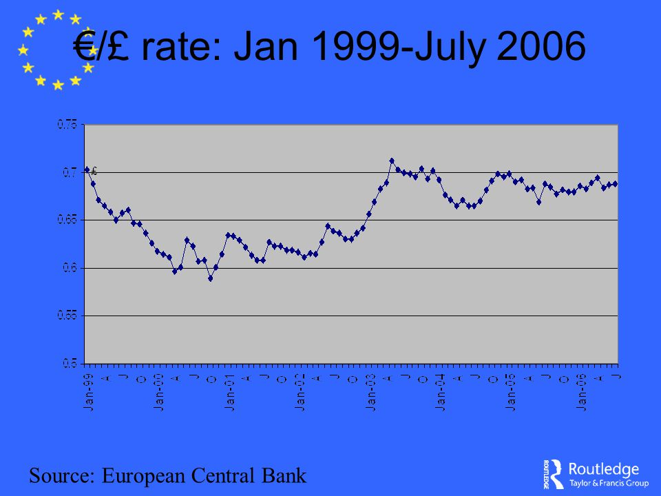 €/£ rate: Jan 1999-July 2006 £ Source: European Central Bank