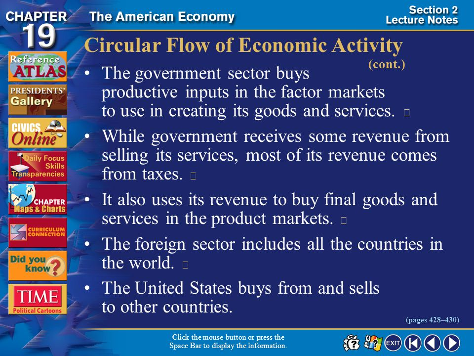 Section 2-8 Circular Flow of Economic Activity (cont.) The government sector buys productive inputs in the factor markets to use in creating its goods and services.