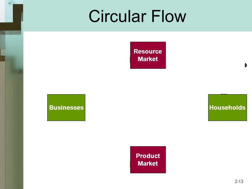 Circular Flow Resource Market Product Market BusinessesHouseholds 2-13