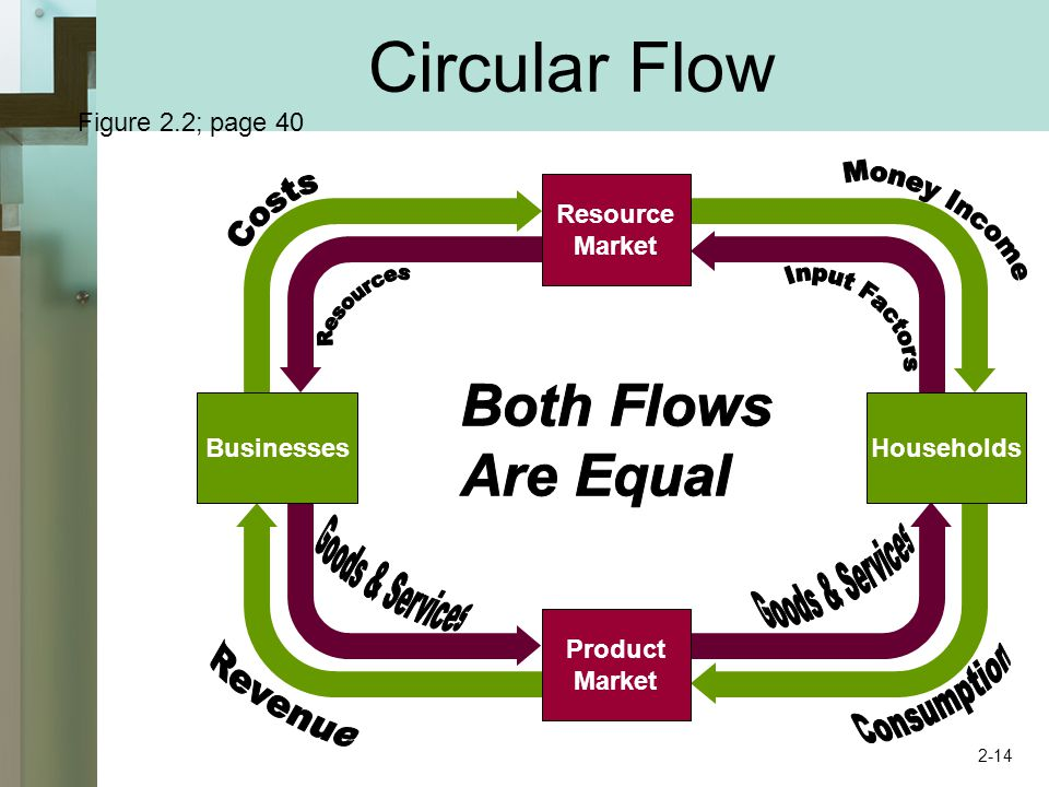 Circular Flow Resource Market Product Market BusinessesHouseholds Figure 2.2; page 40 2-14