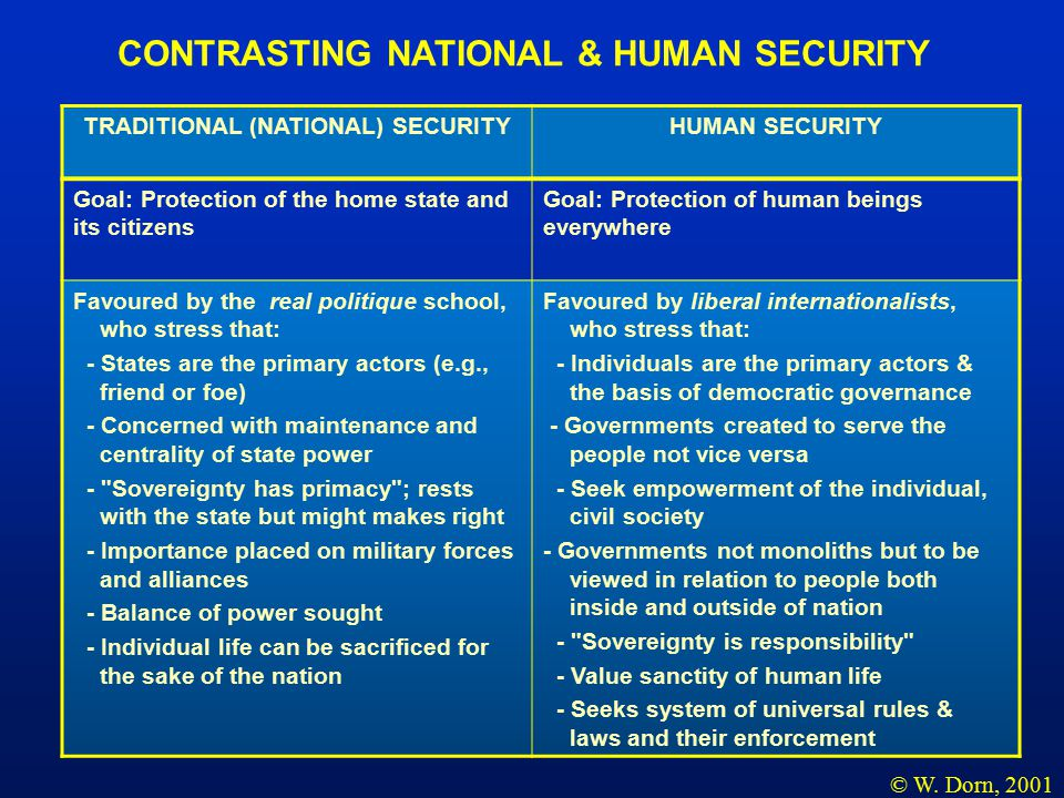 TRADITIONAL (NATIONAL) SECURITYHUMAN SECURITY Goal: Protection of the home state and its citizens Goal: Protection of human beings everywhere Favoured by the real politique school, who stress that: - States are the primary actors (e.g., friend or foe) - Concerned with maintenance and centrality of state power - Sovereignty has primacy ; rests with the state but might makes right - Importance placed on military forces and alliances - Balance of power sought - Individual life can be sacrificed for the sake of the nation Favoured by liberal internationalists, who stress that: - Individuals are the primary actors & the basis of democratic governance - Governments created to serve the people not vice versa - Seek empowerment of the individual, civil society - Governments not monoliths but to be viewed in relation to people both inside and outside of nation - Sovereignty is responsibility - Value sanctity of human life - Seeks system of universal rules & laws and their enforcement CONTRASTING NATIONAL & HUMAN SECURITY © W.