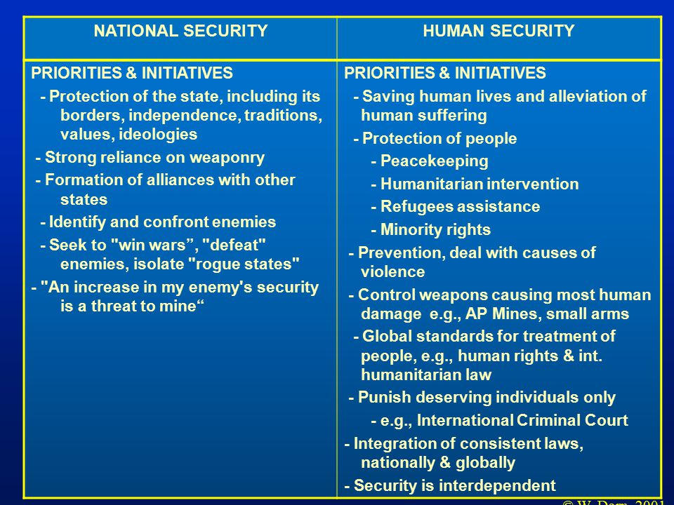 NATIONAL SECURITYHUMAN SECURITY PRIORITIES & INITIATIVES - Protection of the state, including its borders, independence, traditions, values, ideologies - Strong reliance on weaponry - Formation of alliances with other states - Identify and confront enemies - Seek to win wars , defeat enemies, isolate rogue states - An increase in my enemy s security is a threat to mine PRIORITIES & INITIATIVES - Saving human lives and alleviation of human suffering - Protection of people - Peacekeeping - Humanitarian intervention - Refugees assistance - Minority rights - Prevention, deal with causes of violence - Control weapons causing most human damage e.g., AP Mines, small arms - Global standards for treatment of people, e.g., human rights & int.