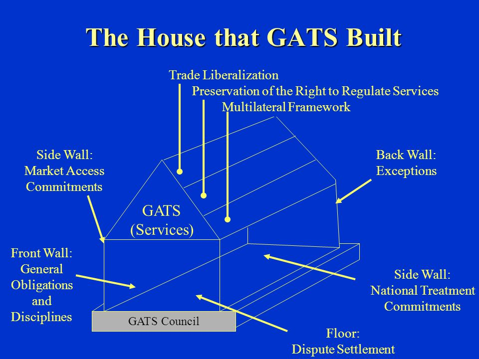 The House that GATS Built GATS (Services) Trade Liberalization Preservation of the Right to Regulate Services Multilateral Framework Front Wall: Gener