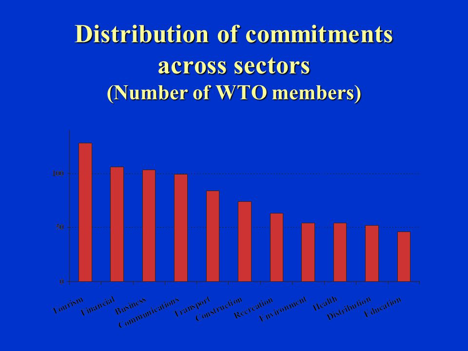 Distribution of commitments across sectors (Number of WTO members)