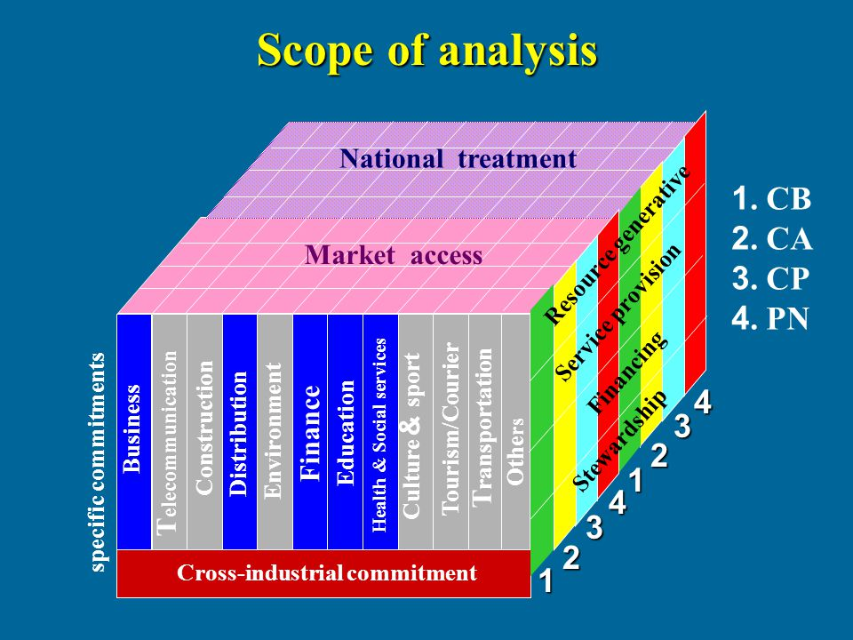 Scope of analysis specific commitments Cross-industrial commitment Business T elecommunication Construction Distribution Environment Finance Education