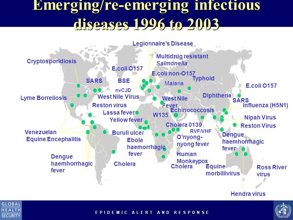 Cryptosporidiosis Lyme Borreliosis Reston virus Venezuelan Equine Encephalitis Dengue haemhorrhagic fever Cholera E.coli O157 West Nile Fever Typhoid Diphtheria E.coli O157 Echinococcosis Lassa fever Yellow fever Ebola haemorrhagic fever O'nyong- nyong fever Human Monkeypox Cholera 0139 Dengue haemhorrhagic fever Influenza (H5N1) Cholera RVF/VHF nvCJD Ross River virus Equine morbillivirus Hendra virus BSE Multidrug resistant Salmonella E.coli non-O157 West Nile Virus Malaria Nipah Virus Reston Virus Legionnaire's Disease Buruli ulcer SARS W135 SARS Emerging/re-emerging infectious diseases 1996 to 2003