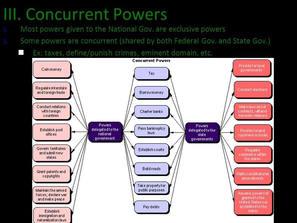 III. Concurrent Powers 1. Most powers given to the National Gov. are exclusive powers 2. Some powers are concurrent (shared by both Federal Gov. and S