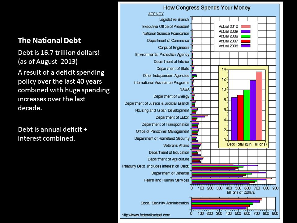 The National Debt Debt is 16.7 trillion dollars! (as of August 2013) A result of a deficit spending policy over the last 40 years combined with huge s