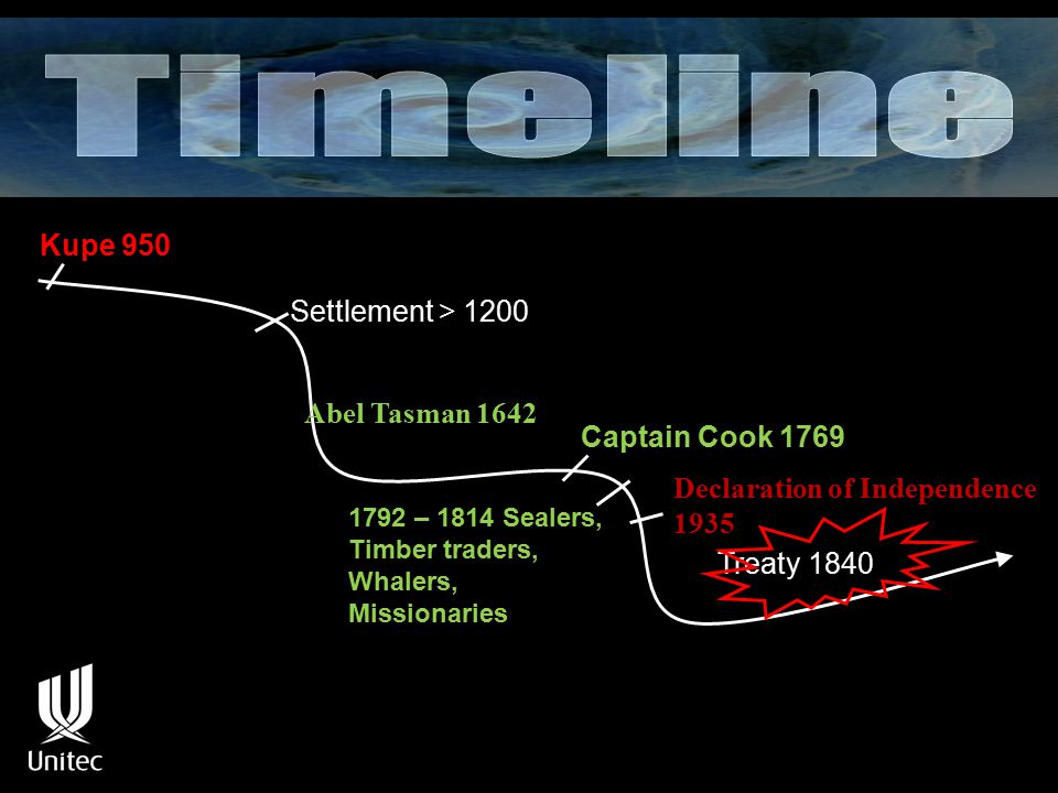 Kupe 950 Settlement > 1200 Captain Cook 1769 1792 – 1814 Sealers, Timber traders, Whalers, Missionaries Treaty 1840 Abel Tasman 1642 Declaration of Independence 1935