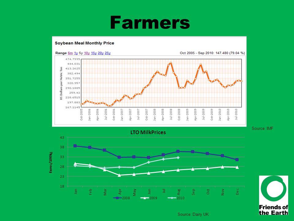 Farmers Source: IMF Source: Dairy UK