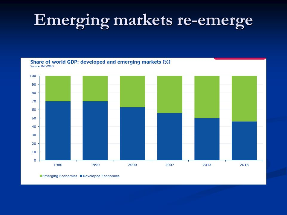 Emerging markets re-emerge