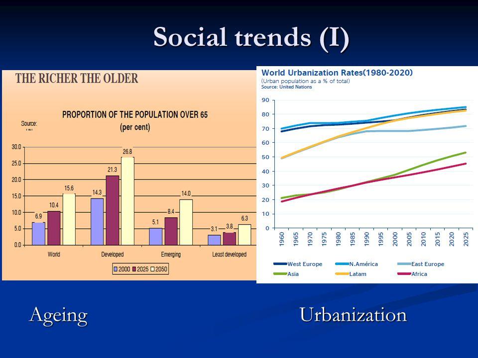 Social trends (I) Ageing Urbanization
