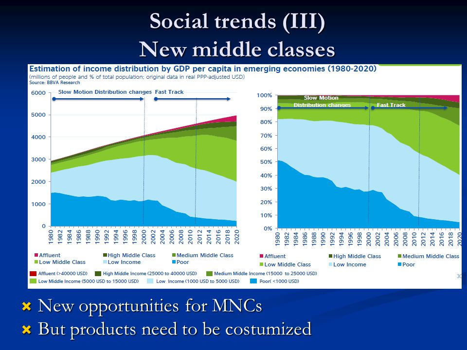 Social trends (III) New middle classes  New opportunities for MNCs  But products need to be costumized