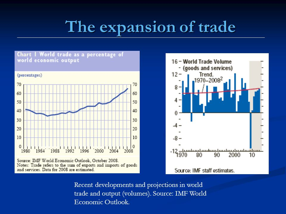 The expansion of trade Recent developments and projections in world trade and output (volumes).