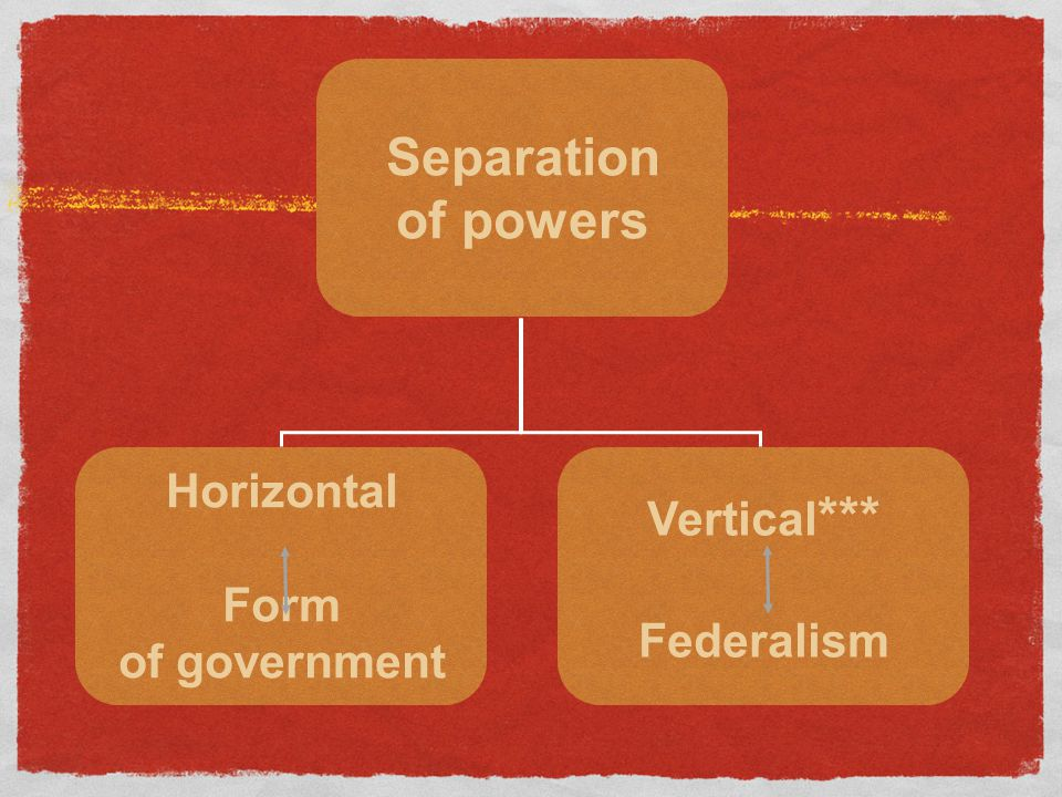 Separation of powers Horizontal Form of government Vertical *** Federalism