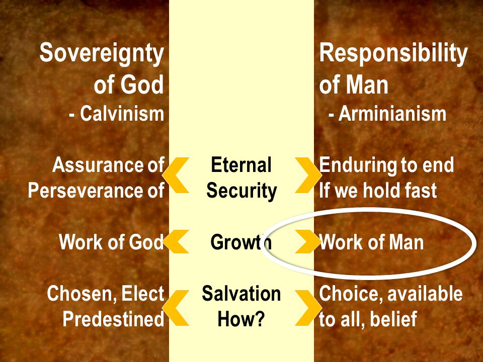 Sovereignty of God - Calvinism Assurance of Perseverance of Work of God Chosen, Elect Predestined Responsibility of Man - Arminianism Enduring to end If we hold fast Work of Man Choice, available to all, belief Eternal Security Growth Salvation How