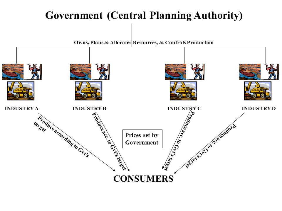 Government (Central Planning Authority) INDUSTRY A CONSUMERS Produce according to Gvt's target INDUSTRY DINDUSTRY CINDUSTRY B Produce acc. to Gvt's ta