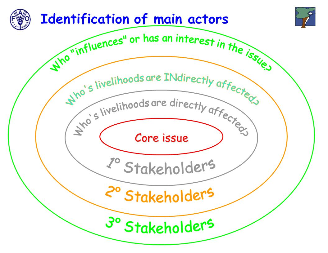 Identification of main actors Core issue