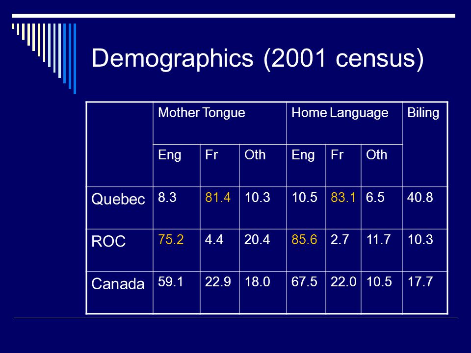 Demographics (2001 census) Mother TongueHome LanguageBiling EngFrOthEngFrOth Quebec 8.381.410.310.583.16.540.8 ROC 75.24.420.485.62.711.710.3 Canada 5
