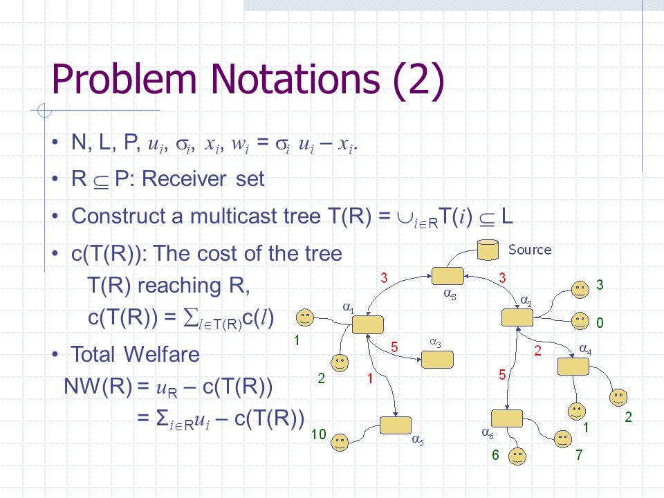 Problem Notations (2) N, L, P, u i,  i, x i, w i =  i u i – x i.