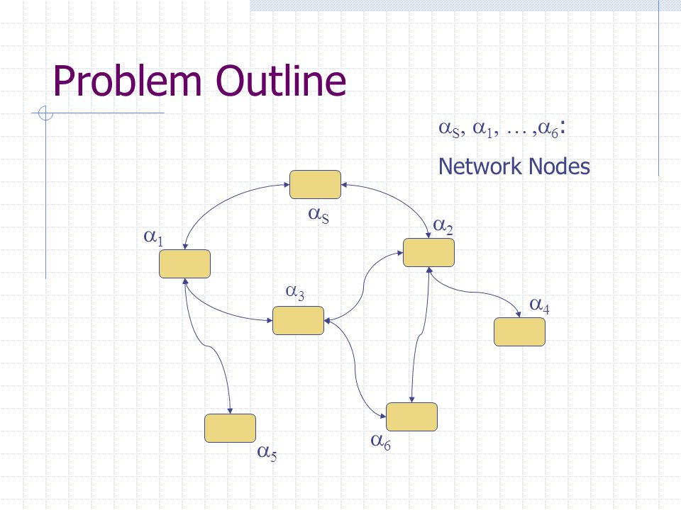 Problem Outline  S,  1, …,  6 : Network Nodes 33 SS 11 55 66 22 44