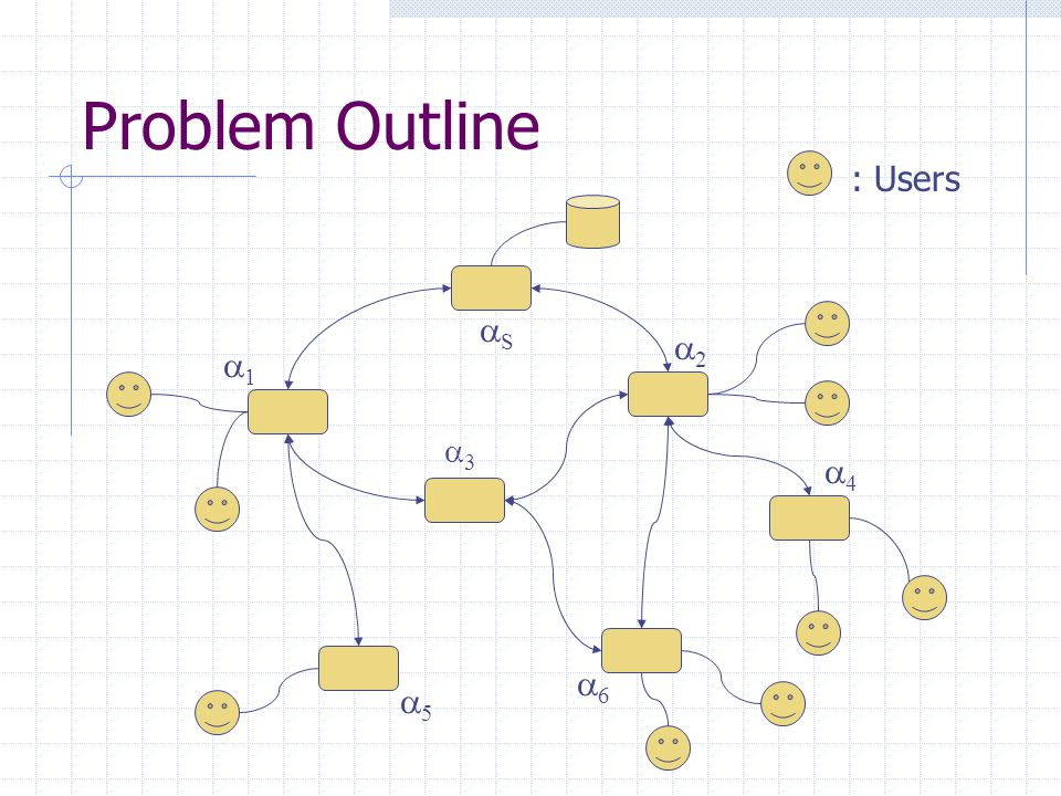 Problem Outline 33 SS 11 55 66 22 44 : Users