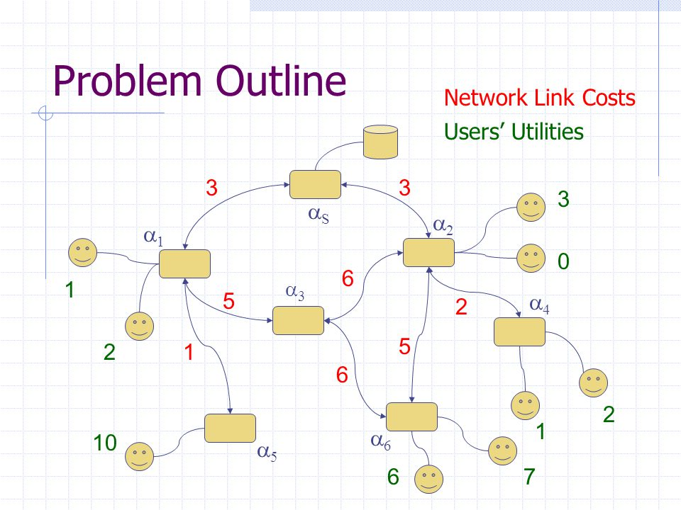 Problem Outline 33 SS 11 55 66 22 44 33 1 5 5 2 6 6 Network Link Costs 1 2 3 0 10 67 1 2 Users' Utilities