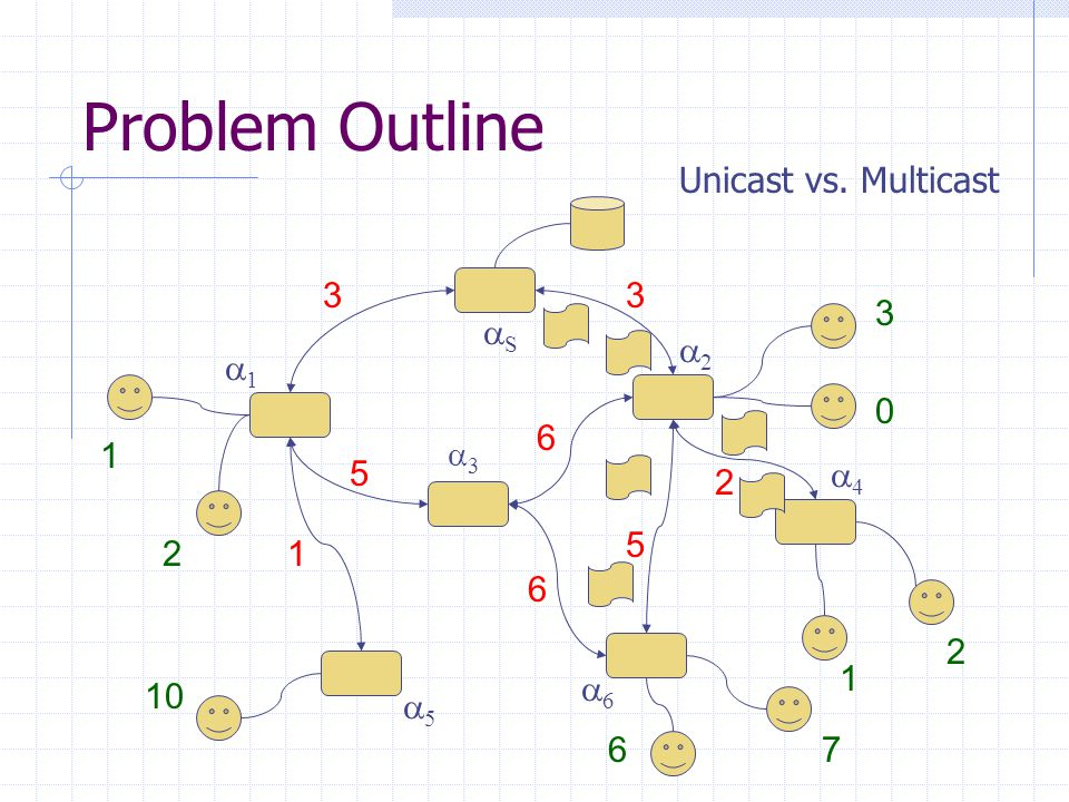 Problem Outline 33 SS 11 55 66 22 44 33 1 5 5 2 6 6 1 2 3 0 10 67 1 2 Unicast vs.