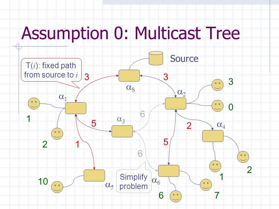 Assumption 0: Multicast Tree 33 SS 11 55 66 22 44 33 1 5 5 2 6 61 2 3 0 10 67 1 2 Source T( i ): fixed path from source to i Simplify problem