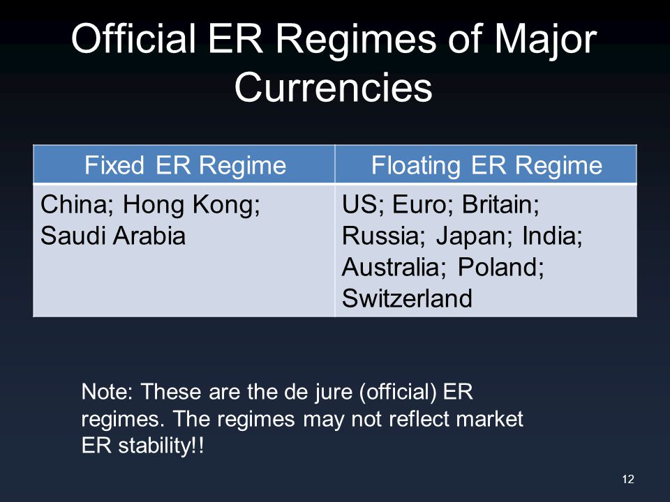 Official ER Regimes of Major Currencies 12 Fixed ER RegimeFloating ER Regime China; Hong Kong; Saudi Arabia US; Euro; Britain; Russia; Japan; India; Australia; Poland; Switzerland Note: These are the de jure (official) ER regimes.