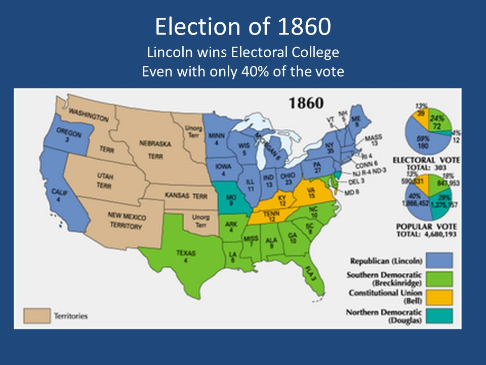 Election of 1860 Lincoln wins Electoral College Even with only 40% of the vote