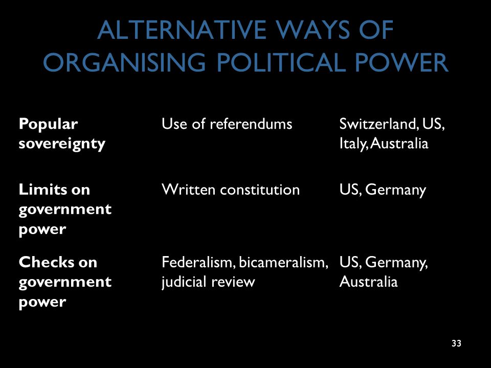 33 ALTERNATIVE WAYS OF ORGANISING POLITICAL POWER Popular sovereignty Use of referendumsSwitzerland, US, Italy, Australia Limits on government power Written constitutionUS, Germany Checks on government power Federalism, bicameralism, judicial review US, Germany, Australia