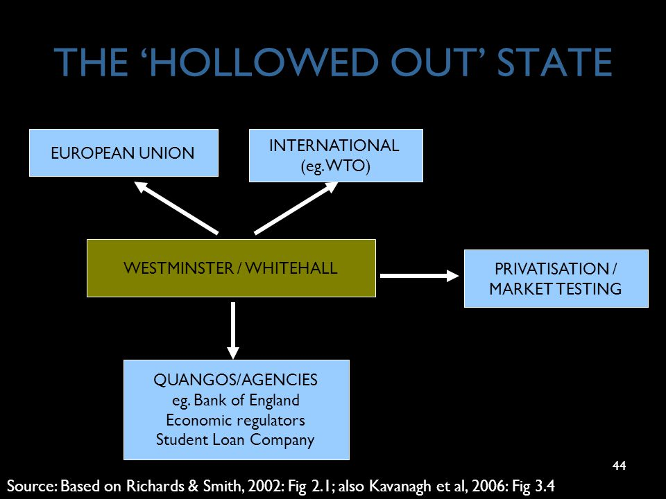 44 THE 'HOLLOWED OUT' STATE Source: Based on Richards & Smith, 2002: Fig 2.1; also Kavanagh et al, 2006: Fig 3.4 EUROPEAN UNION INTERNATIONAL (eg. WTO