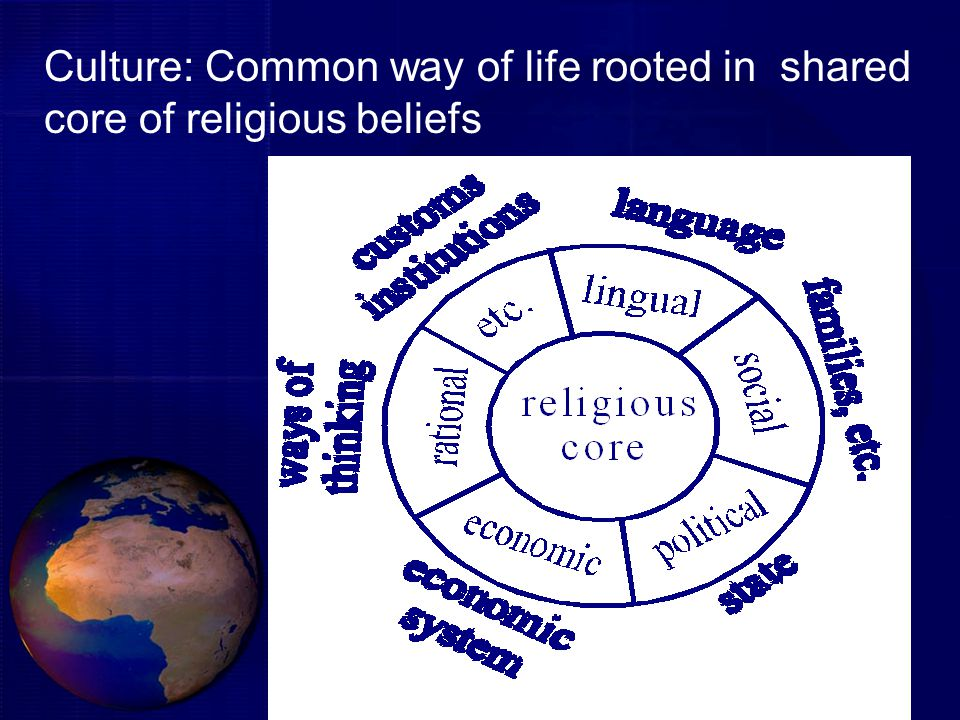 Culture: Common way of life rooted in shared core of religious beliefs