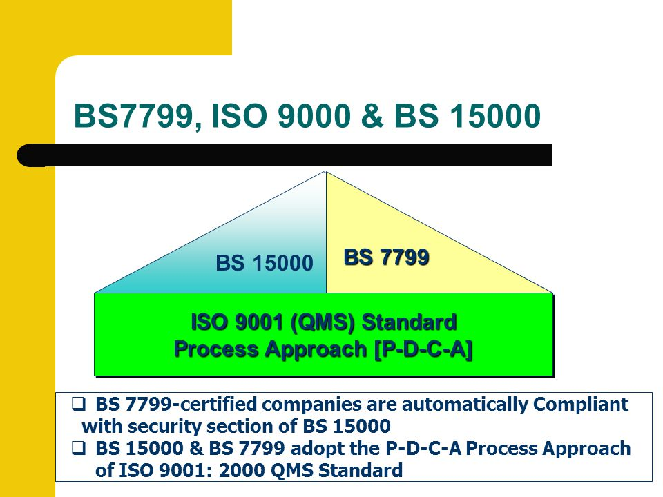 BS7799, ISO 9000 & BS 15000 ISO 9001 (QMS) Standard Process Approach [P-D-C-A] ISO 9001 (QMS) Standard Process Approach [P-D-C-A] BS 15000 BS 7799  BS 7799-certified companies are automatically Compliant with security section of BS 15000  BS 15000 & BS 7799 adopt the P-D-C-A Process Approach of ISO 9001: 2000 QMS Standard