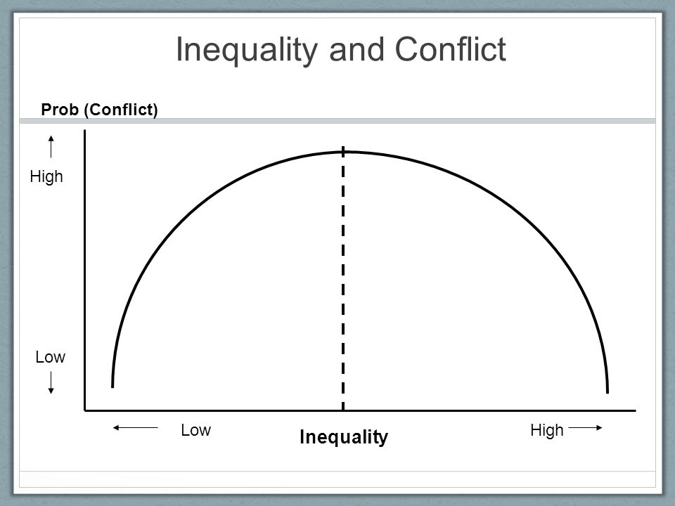 Inequality and Conflict LowHigh Inequality Low High Prob (Conflict)