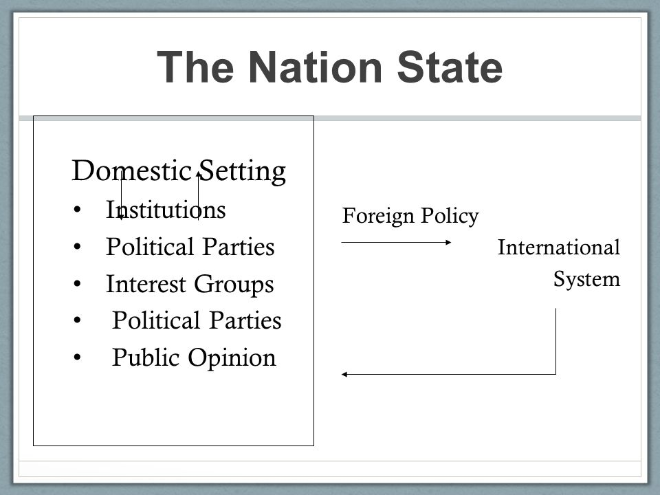 The Nation State Domestic Setting Institutions Political Parties Interest Groups Political Parties Public Opinion Foreign Policy International System