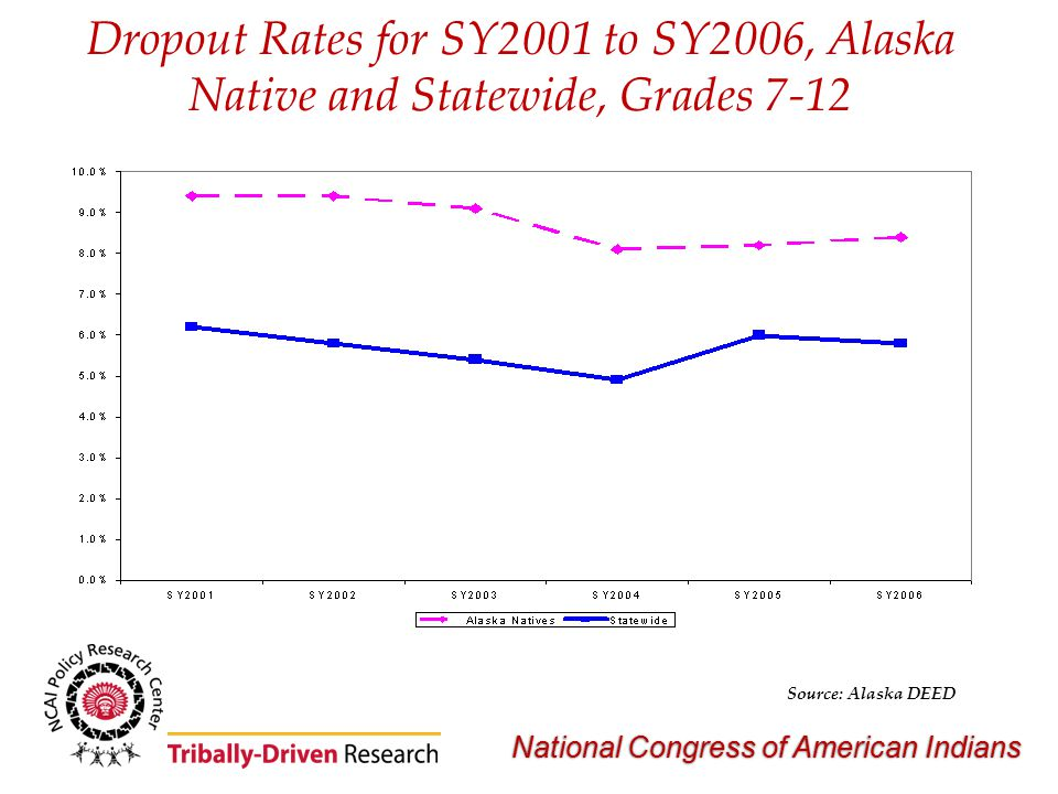 National Congress of American Indians Dropout Rates for SY2001 to SY2006, Alaska Native and Statewide, Grades 7-12 Source: Alaska DEED