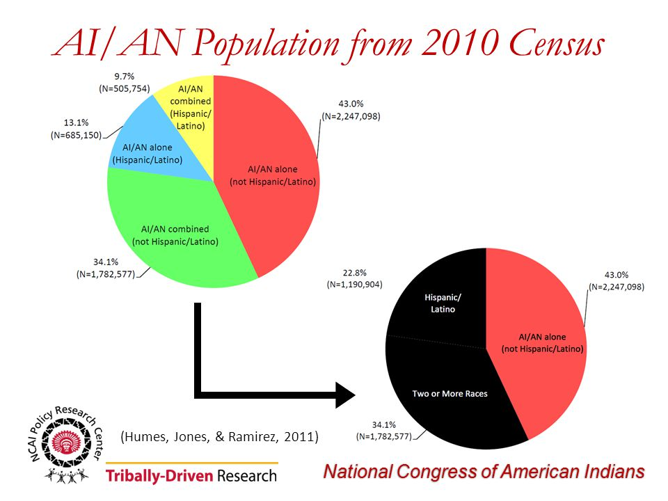 National Congress of American Indians AI/AN Population from 2010 Census (Humes, Jones, & Ramirez, 2011)