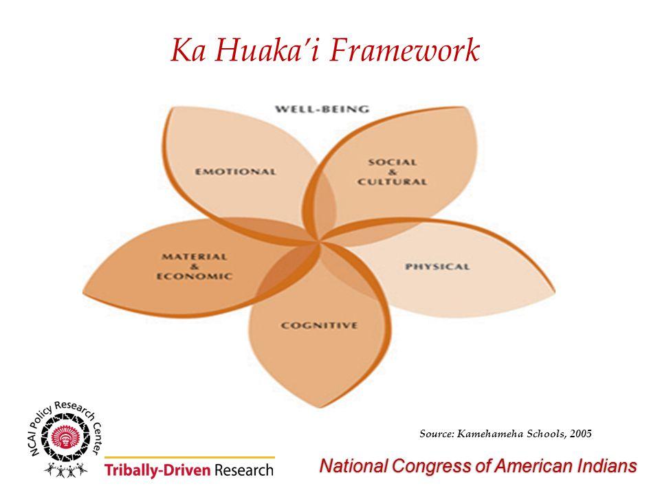 National Congress of American Indians Ka Huaka'i Framework Source: Kamehameha Schools, 2005