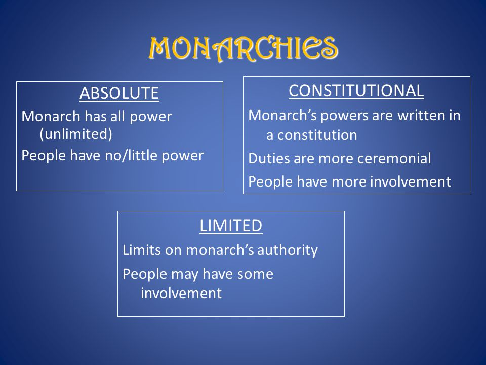 ABSOLUTE Monarch has all power (unlimited) People have no/little power MONARCHIES CONSTITUTIONAL Monarch's powers are written in a constitution Duties are more ceremonial People have more involvement LIMITED Limits on monarch's authority People may have some involvement