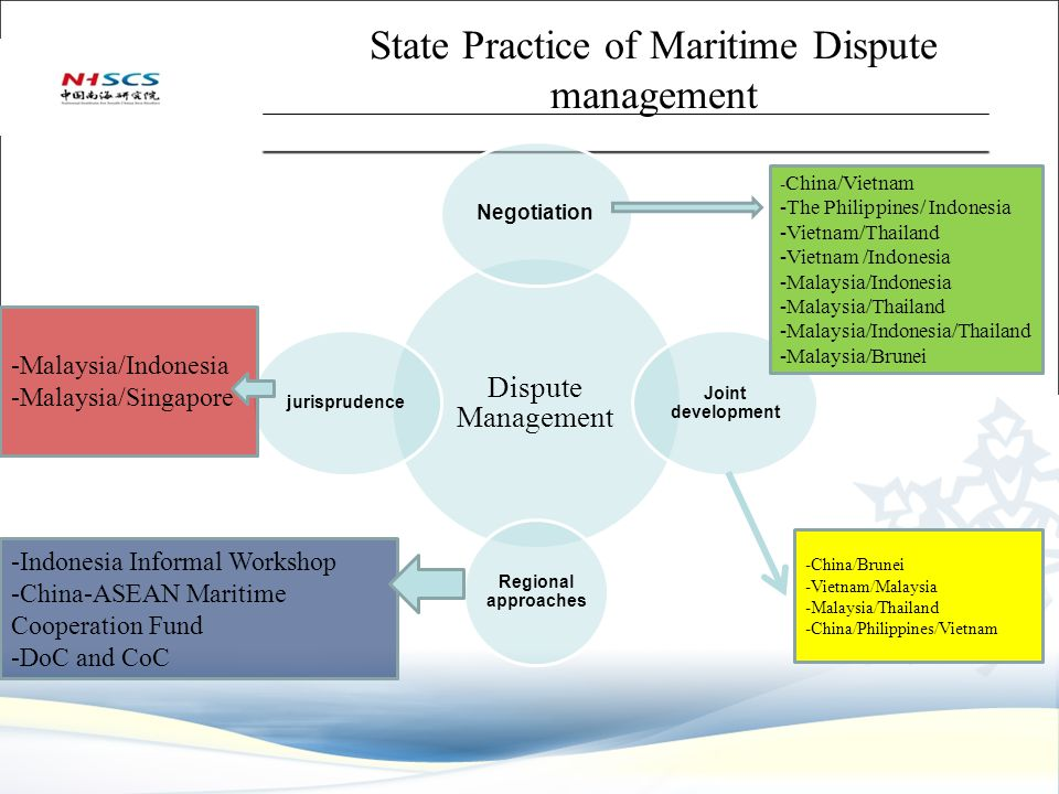 LOGO State Practice of Maritime Dispute management Dispute Management Negotiation Joint development Regional approaches jurisprudence - China/Vietnam