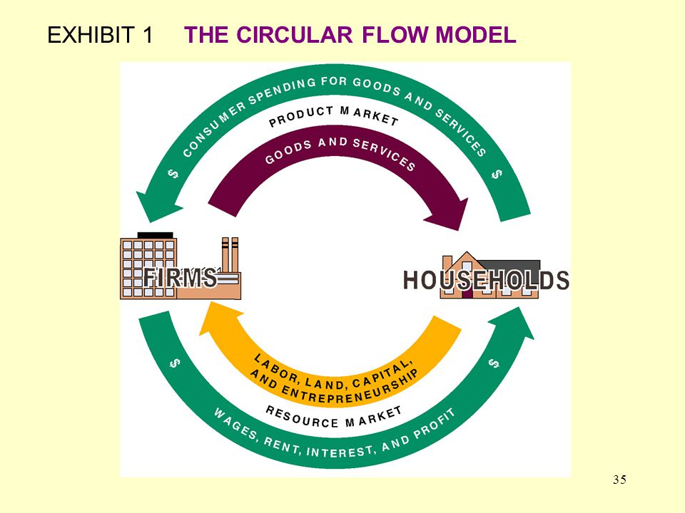 35 EXHIBIT 1THE CIRCULAR FLOW MODEL