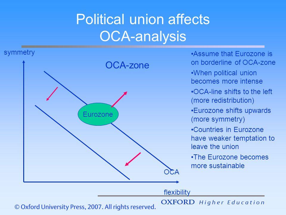 Political union affects OCA-analysis symmetry flexibility OCA-zone Eurozone OCA Assume that Eurozone is on borderline of OCA-zone When political union