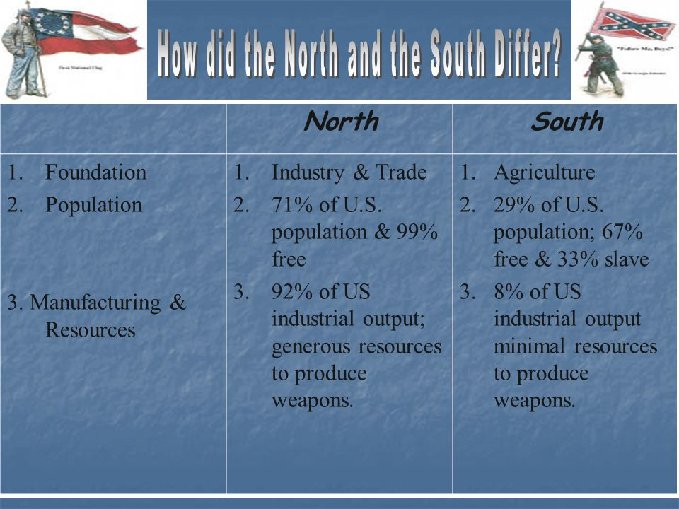 NorthSouth 1.Foundation 2.Population 3.Manufacturing & Resources 1.Industry & Trade 2.71% of U.S.