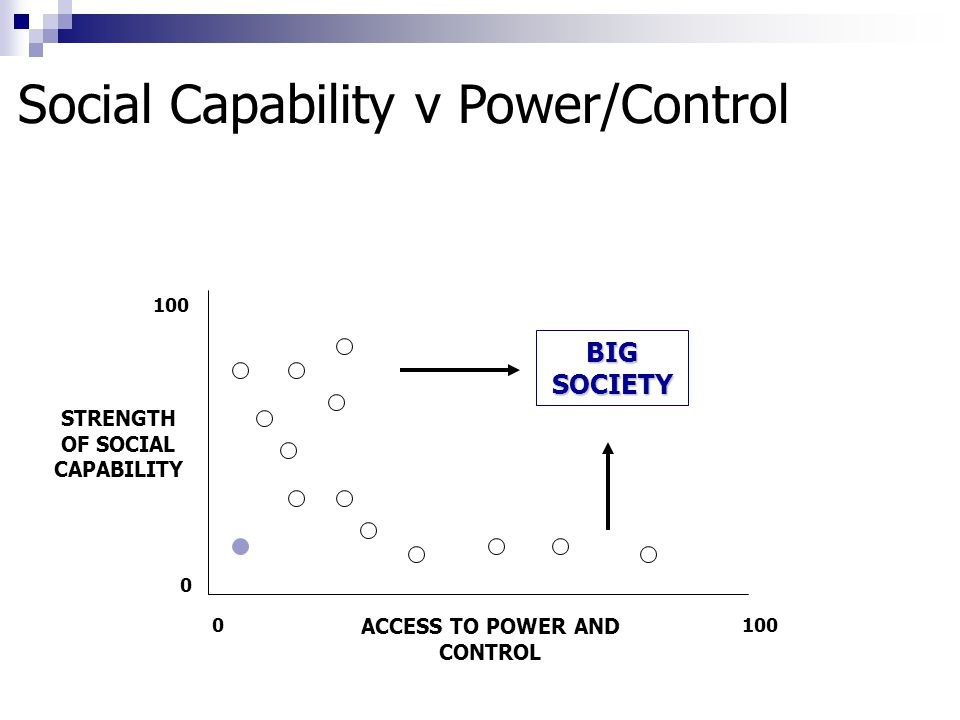 BIG SOCIETY ACCESS TO POWER AND CONTROL 1000 0 Social Capability v Power/Control STRENGTH OF SOCIAL CAPABILITY