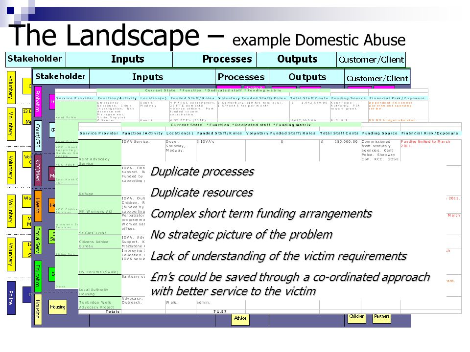 The Landscape – example Mental Health Admissions process….